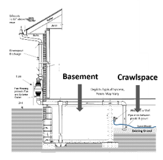 How They Work - DuPage Radon Contractors